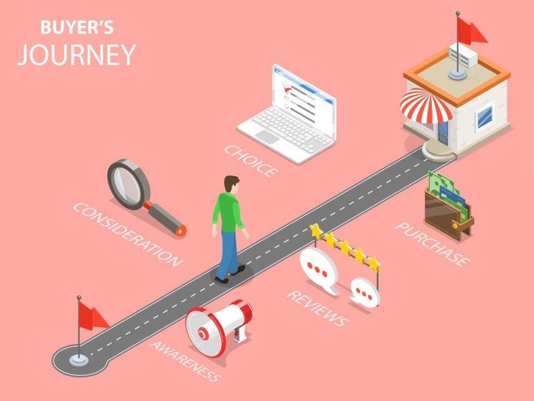 saas buyer journey